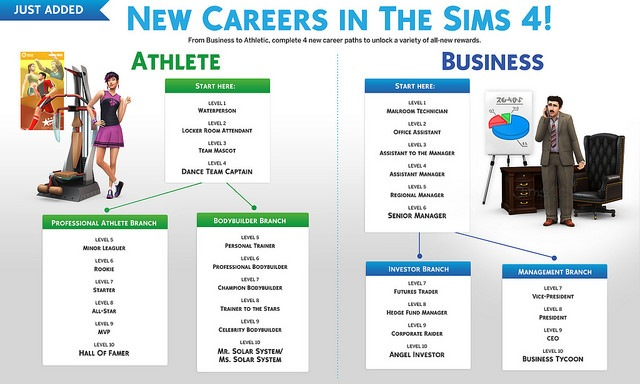 sims-4-karrierepfad
